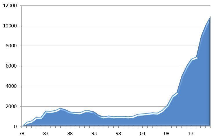 MIFFs medlemsvekst siden starten i 1978.