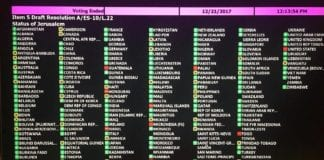 Avstemningsresultatet i FNs generalforsamling 21. desember 2017.
