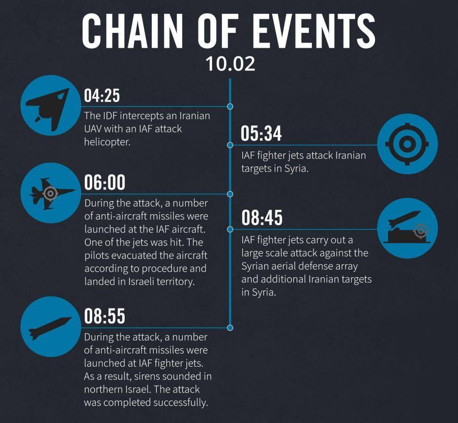 Slik utviklet lørdagens hendelser seg. (Illustrasjon: IDF/Facebook)