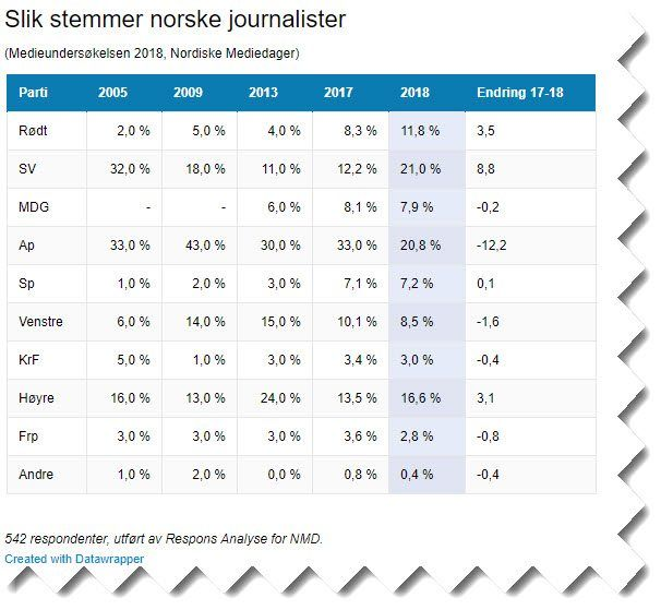 Skjermdump fra medier24.no.