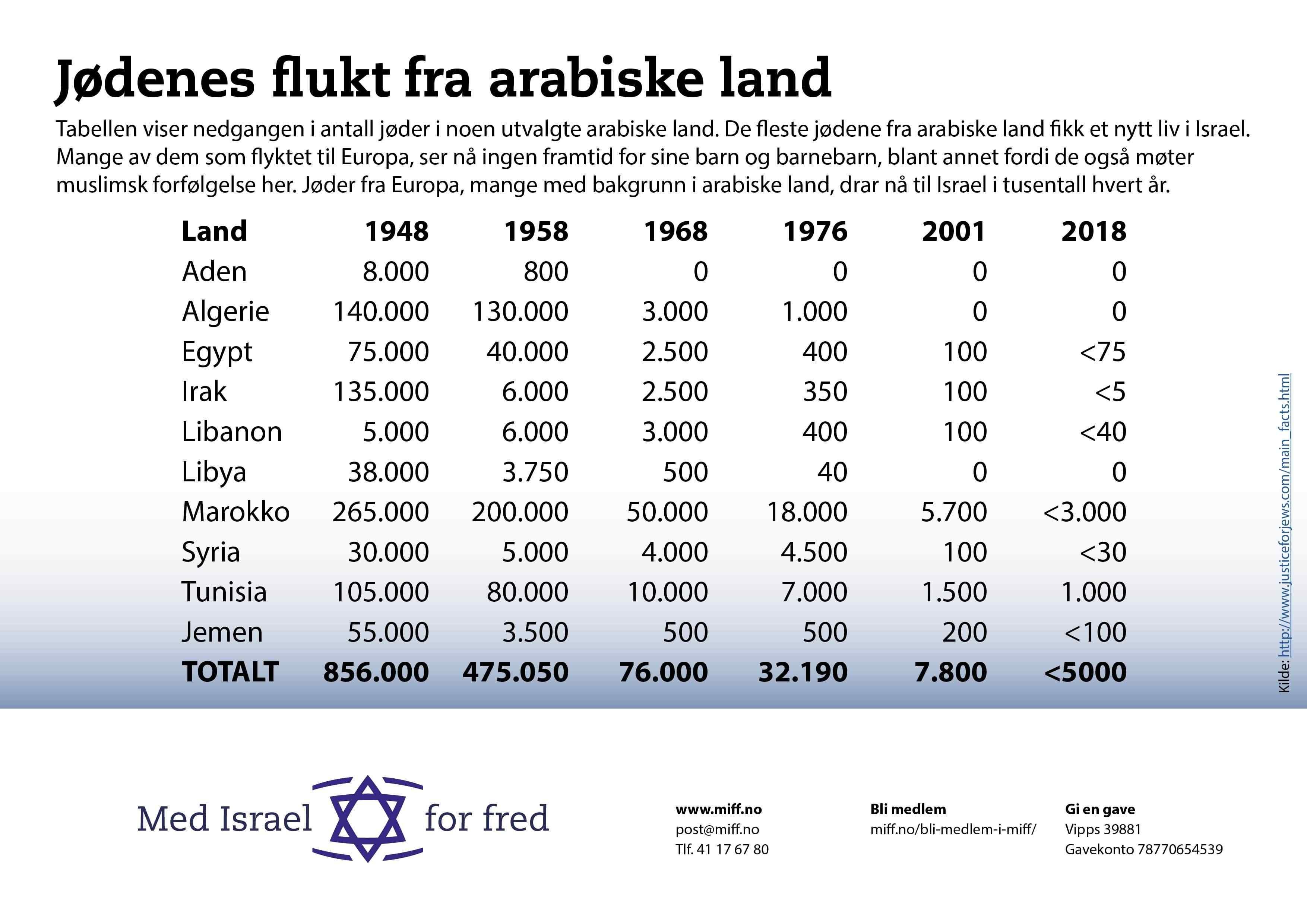 Jødenes erfaringer i arabiske land gir dem ikke noe motivasjon til å komme tilbake under arabisk dominans.