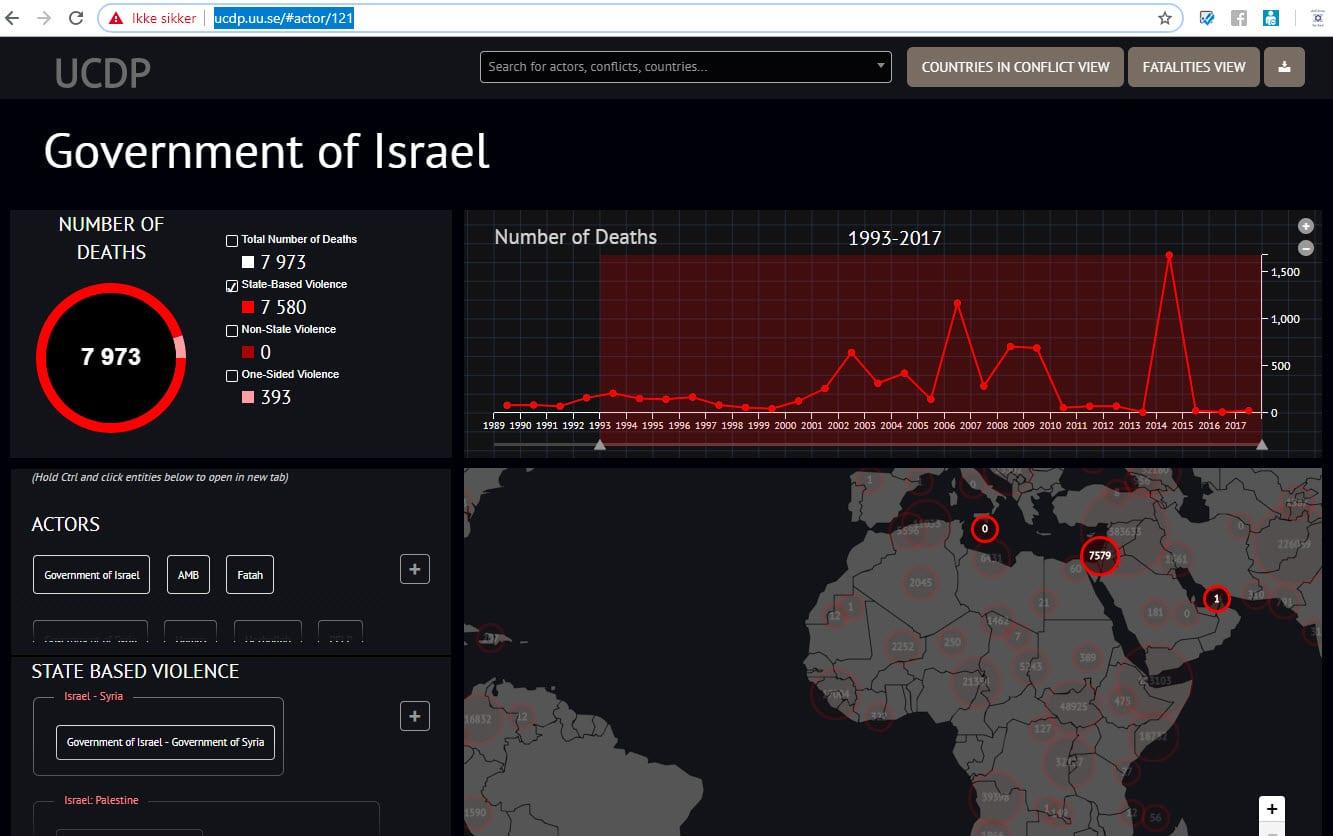 Her er UCDP-tallene for statsbasert vold knyttet til Israel fra 1993 til 2017. Totalt 7.580 drepte.
