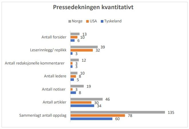 Grafen viser at norske aviser ga mye større dekning av hendelsen enn amerikanske og tyske aviser.