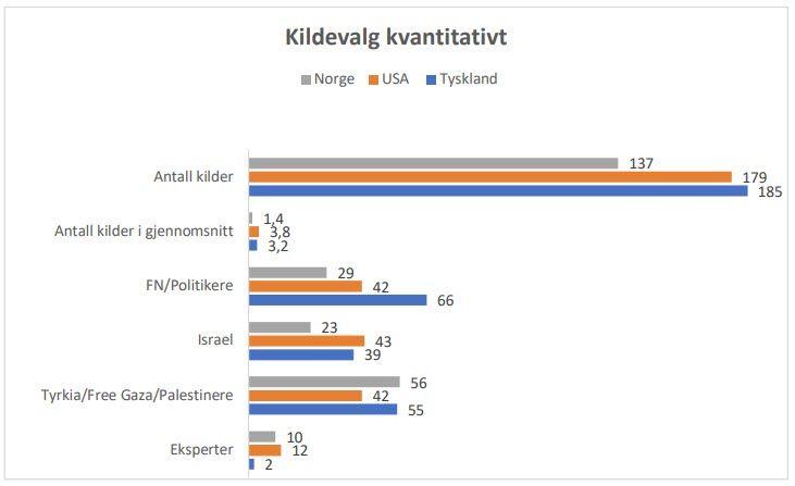 Norske journalister og redaktører brukte mye færre kilder enn sine amerikanske og tyske kolleger.
