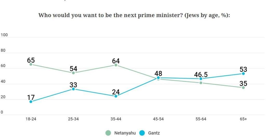 Netanyahu er svært populær hos dem under 45 år, mens Gantz får mest støtte fra dem over 45. (Foto: Israel Democracy Institute)
